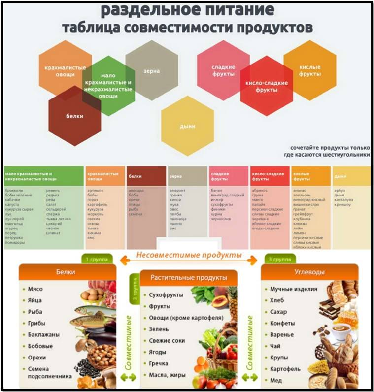 Несовместимые продукты при правильном или раздельном питании