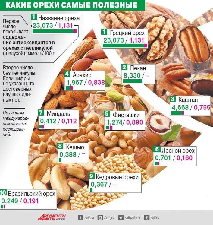 Какие орехи можно есть при похудении: сколько, в каком количестве допустимо съедать в день, грецкие, миндаль, кешью, фисташки и другие низкокалорийные виды