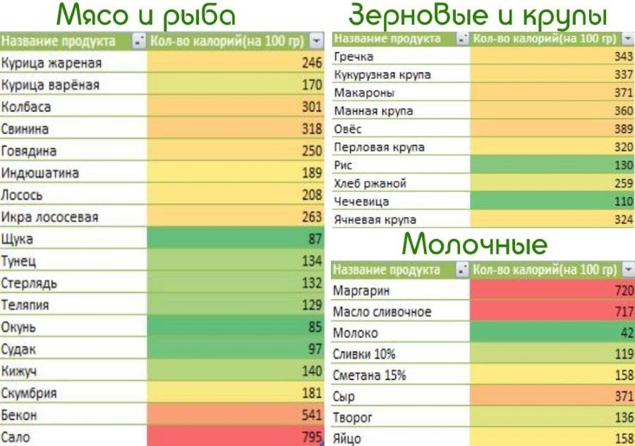 Низкокалорийные продукты для похудения список с калориями