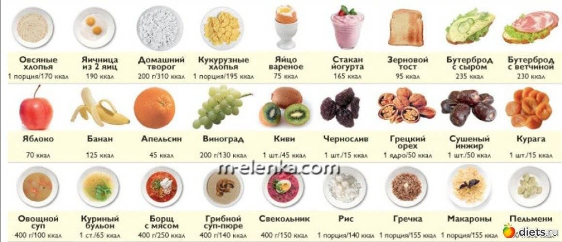 Сколько калорий нужно в день, чтобы похудеть. со спортом и без, видео   здоровое питание, снижение веса, эффективные диеты