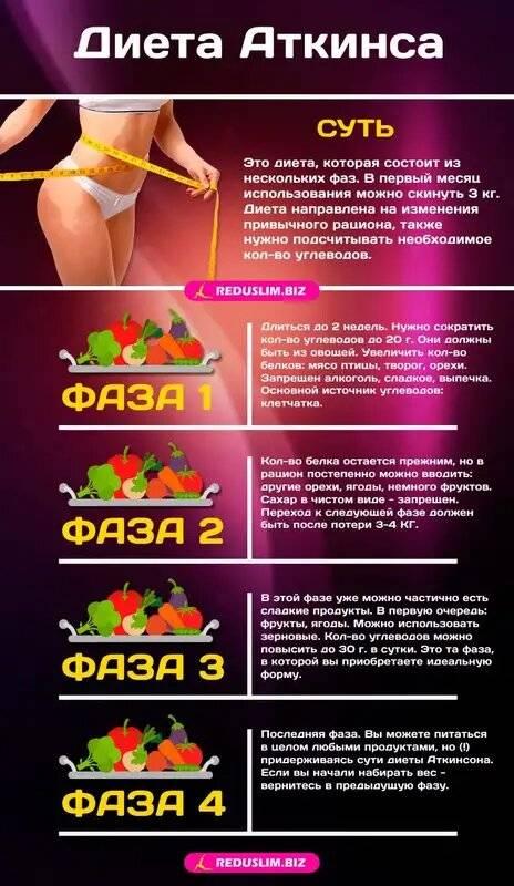Кето диета для похудения – 7-дневное меню