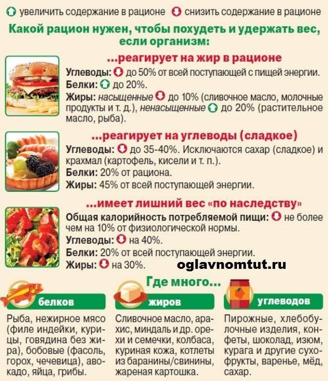 Какие продукты надо исключить, чтобы похудеть