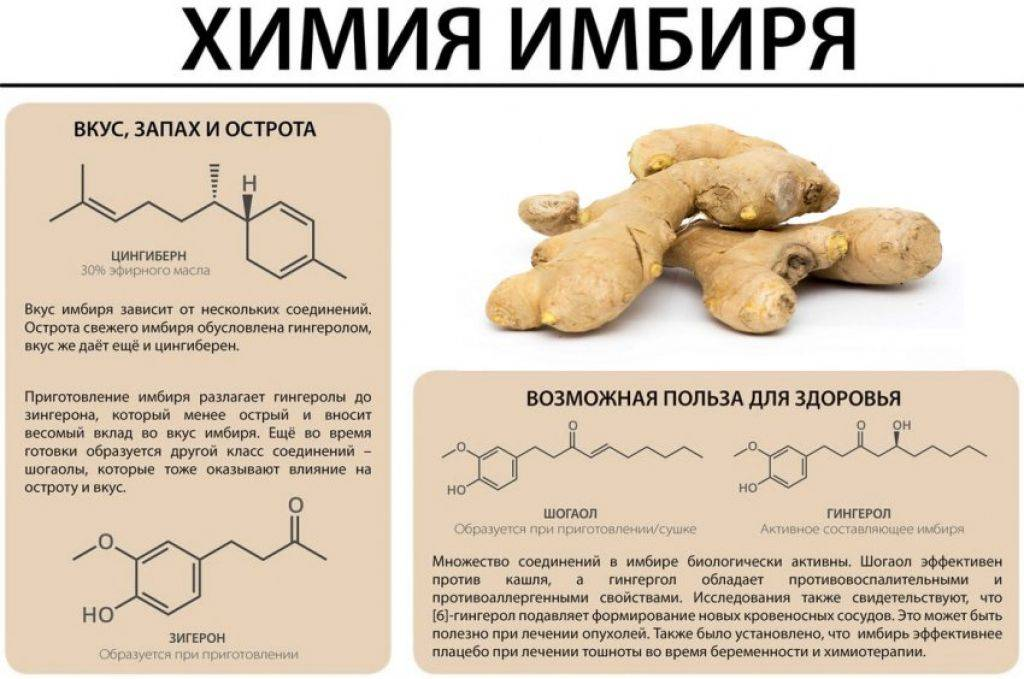 Доказанные побочные эффекты имбирного чая