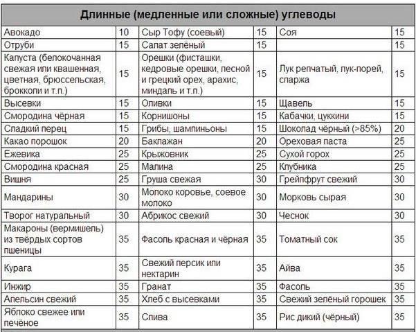 Быстрые и медленные углеводы - таблица