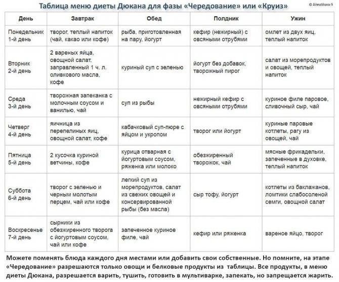 Метаболическая диета: подробное меню на каждый, рецепты   компетентно о здоровье на ilive