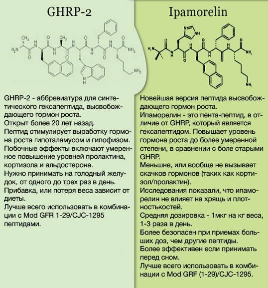 Пептид hgh frag (176-191) как жиросжигатель. отзывы