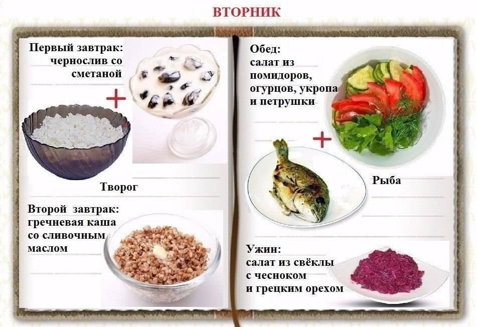 Лучшие рецепты правильного питания для похудения: меню на неделю и месяц