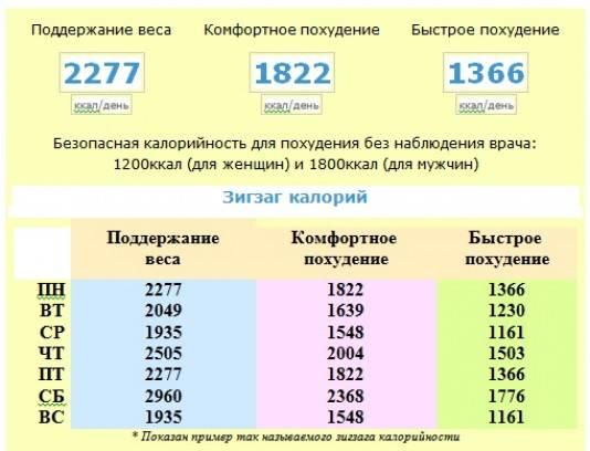Как рассчитать суточную норму калорий: формула от диетологов | курсы и тренинги от лары серебрянской