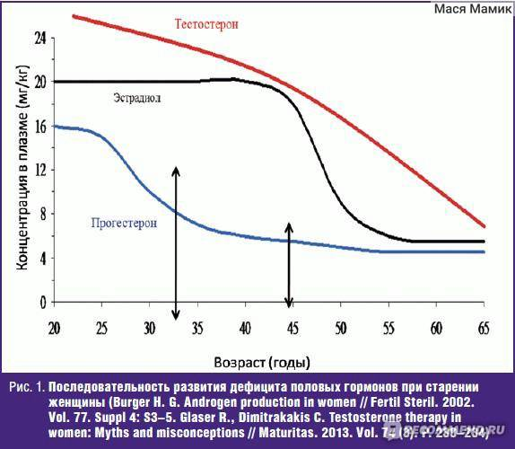 Зачем нужны анализы на андрогены? - форма