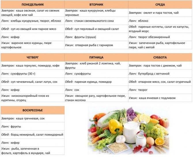Диета на гречке с кефиром. худеть можно за неделю на 12 кг