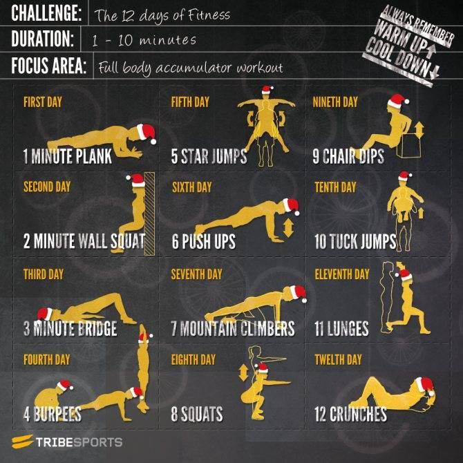 Кроссфит для начинающих — что это и базовые упражнения