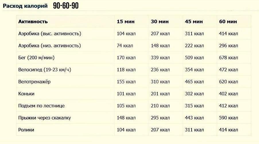 1000 калорий - это сколько кг? расчет калорий для похудения. сколько нужно пробежать, чтобы сжечь 1000 калорий?