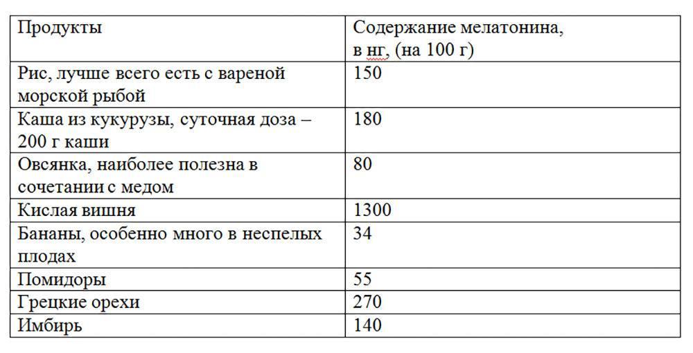 В каких продуктах содержится меланин в большом количестве или способствуют его выработке   mfarma.ru