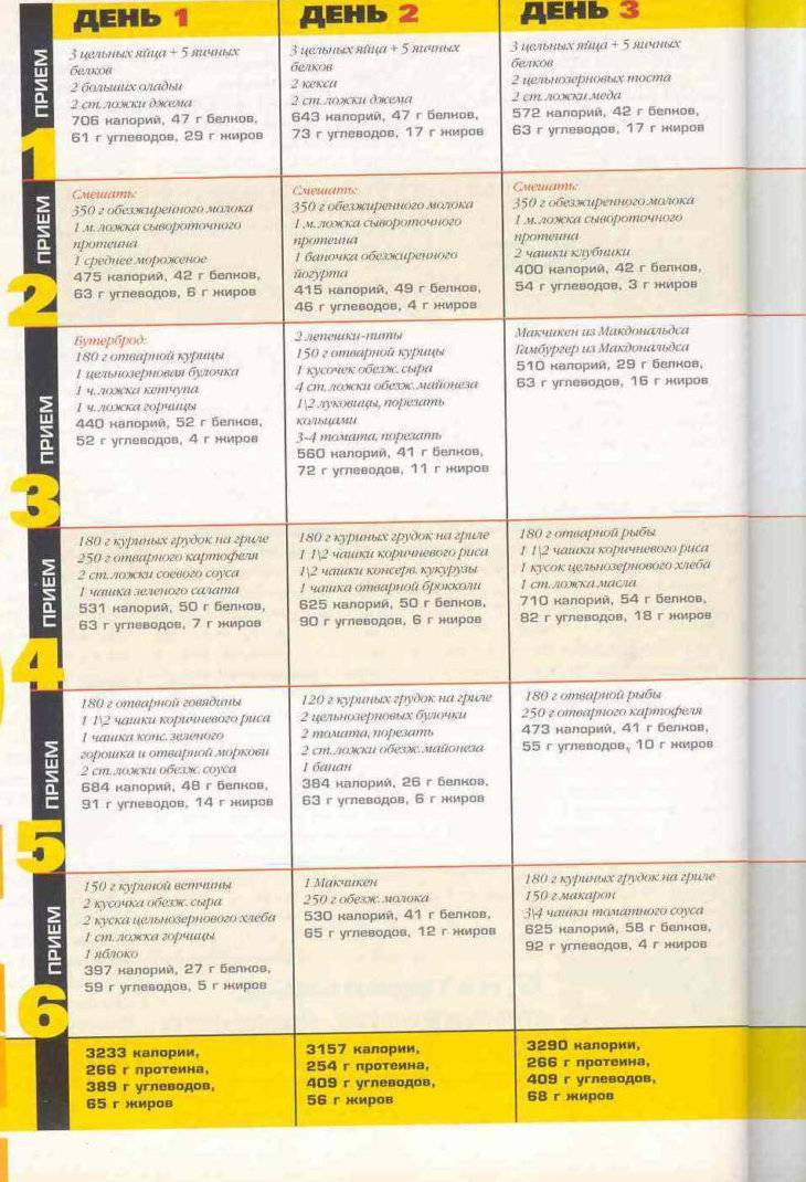 Основные правила роста мышц:особенности диеты для девушек на набор массы