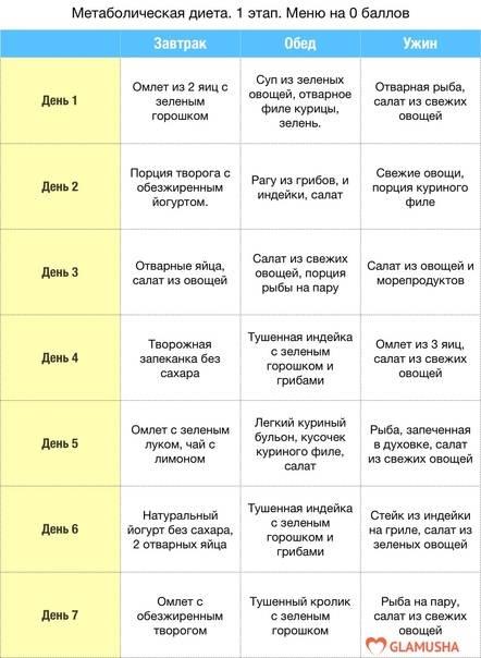 Гречневая диета для похудения: подробное меню таблицей на 7 и 14 дней