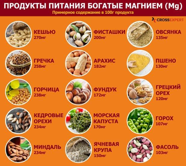 В каких продуктах содержится магний больше всего – список