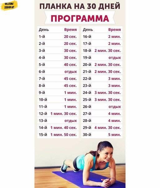 Упражнения для пресса для девушек: как быстро накачать мышцы живота за 30 дней (таблица) – лучшая программа для женщин с гантелями и без