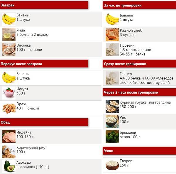 Питание для набора сухой мышечной массы: схема питания