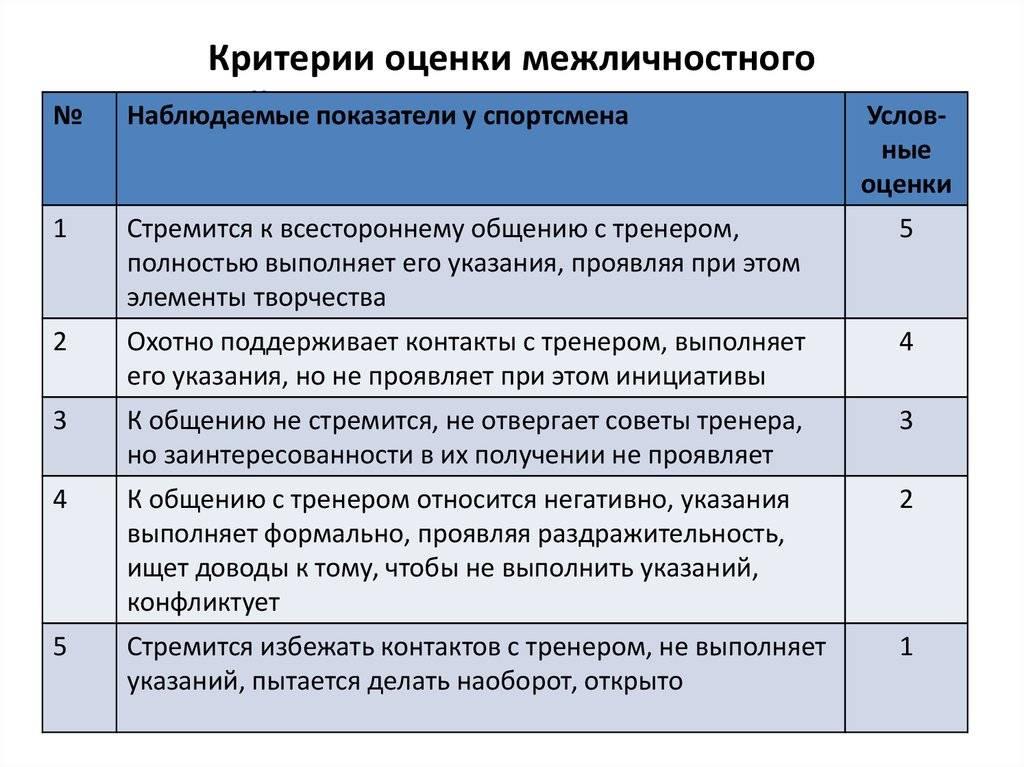 Система оценок в фигурном катании. правила оценивания