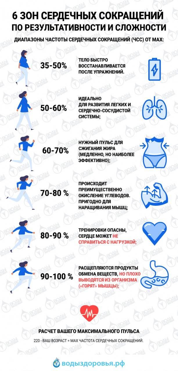Кардиотренировка - правила, какой должен быть пульс