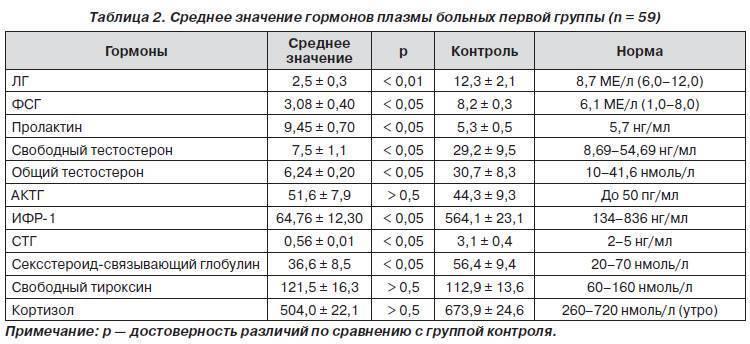 Гормон пролактин у женщин, мужчин: норма, высокий и низкий уровень | повышение и снижение пролактина: анализы крови, лечение
