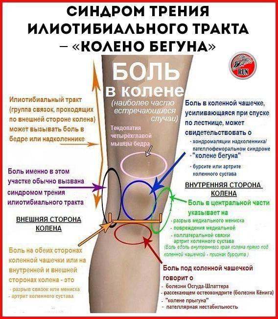 Тугоподвижный палец - что делать, если у вас болит большой палец стопы? | medi