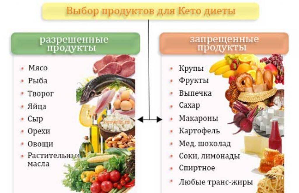 Диета пп — правильная диета для похудения