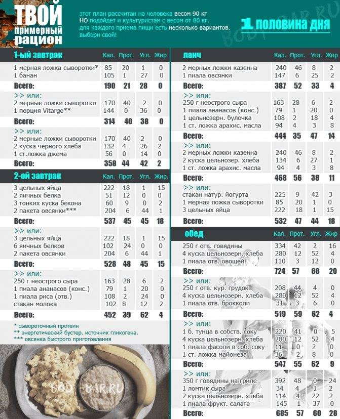 Набор сухой мышечной массы: питание, советы и тренировки