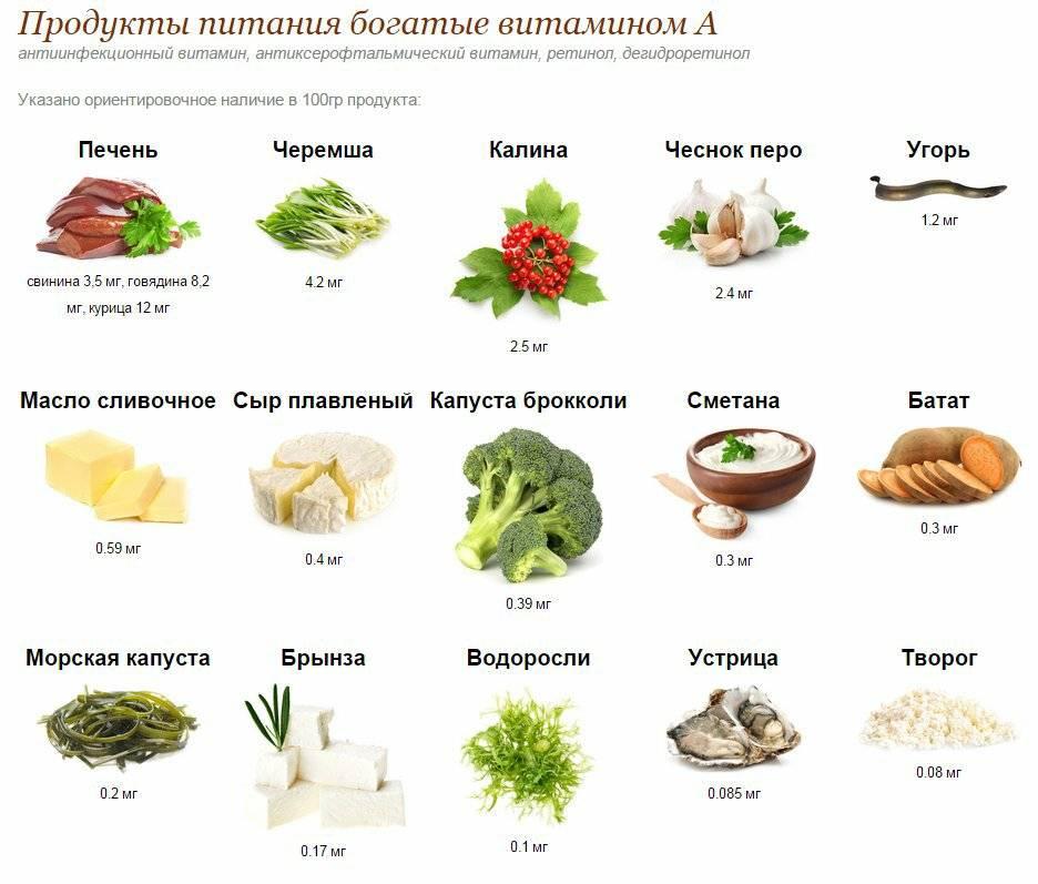 Продукты с наибольшим количеством содержания витамина а - medical insider