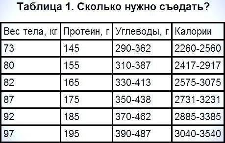 Суточная норма калорий для женщины, калькулятор и советы при похудении