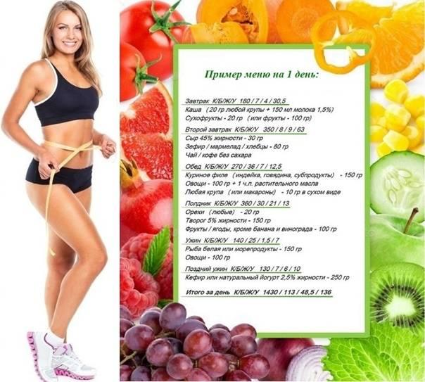 Эффективная для сжигания жира спортивная диета для женщин, правила питания и примерное меню