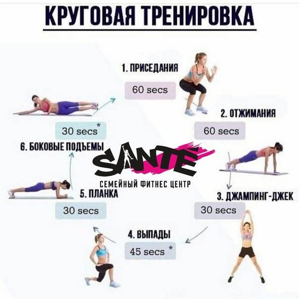 Круговая трениовка для женщин и мужчин для сжигания жира