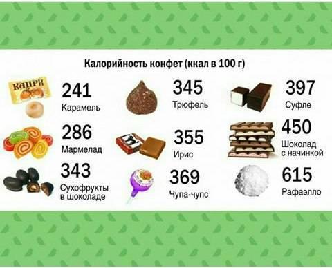 Список низкокалорийных сладостей: таблица калорийности и рейтинг