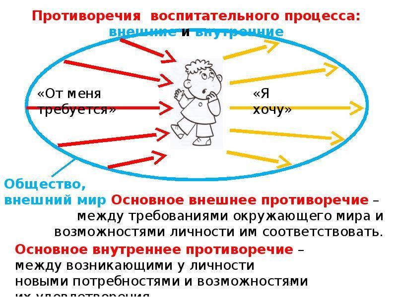 Противоречия, ведущие к конфликтам в организации: кто виноват и что делать