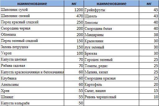 Витамины в продуктах питания (таблица)