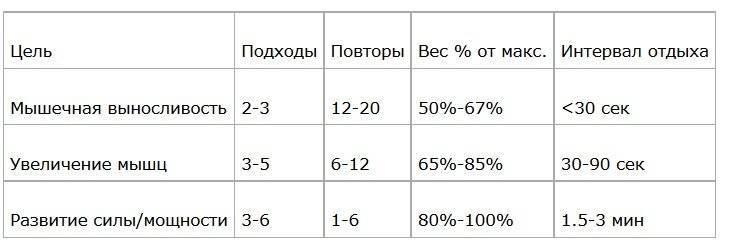 Как рассчитать количество повторений в подходе при тренировках