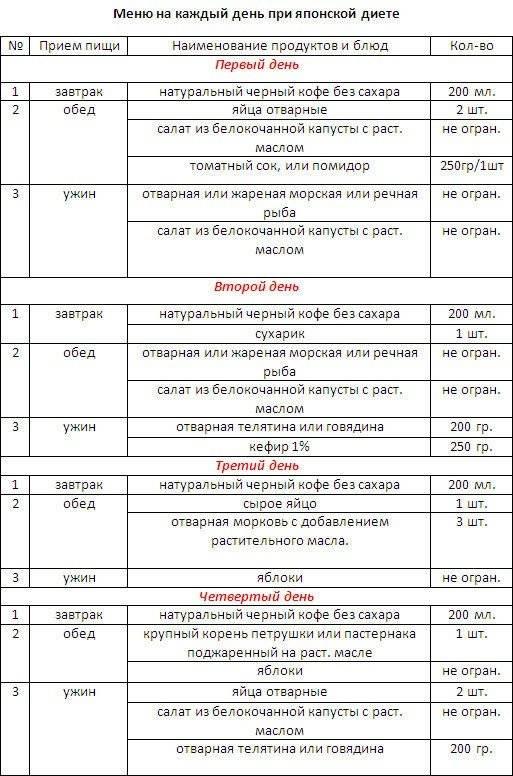 Японская диета: польза, полное меню на 7 и 14 дней, список продуктов