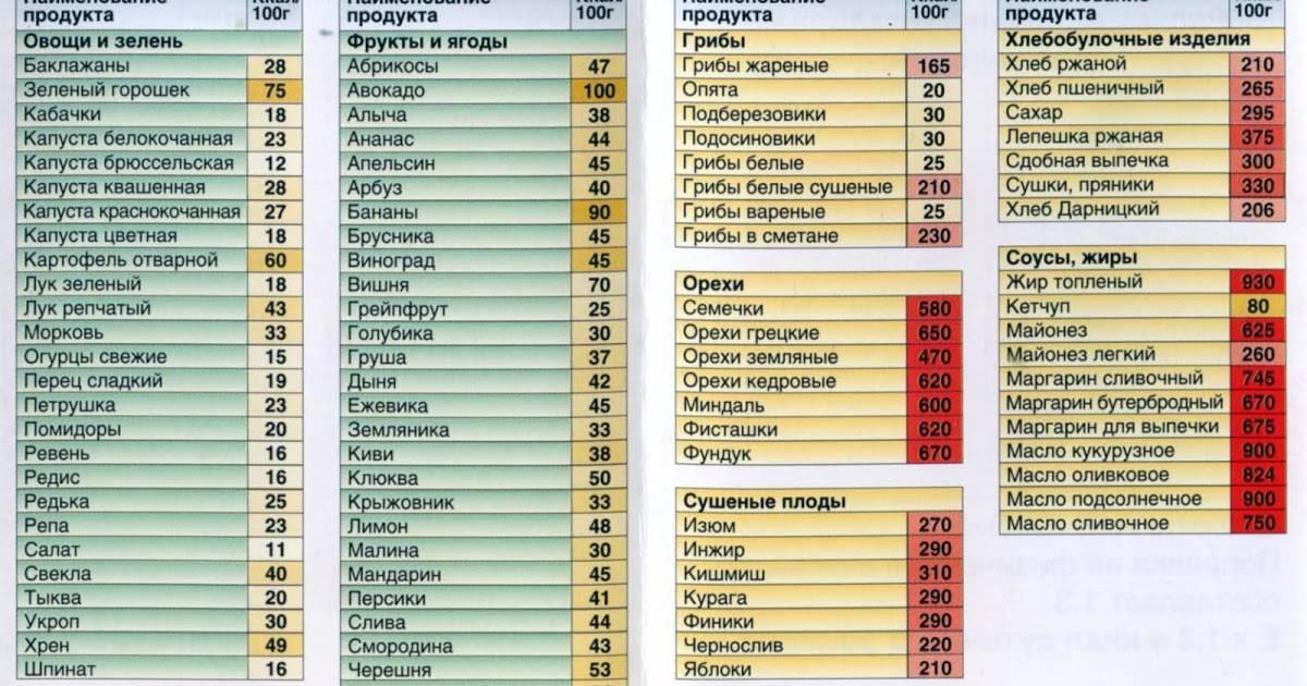Рейтинг топ-10 продуктов с содержанием белка ★ что есть спортсменам и худеющим