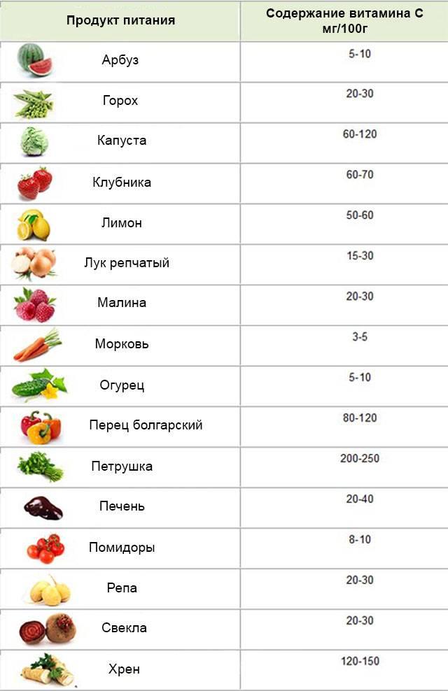 В каких продуктах содержится витамин a b c d e pp
