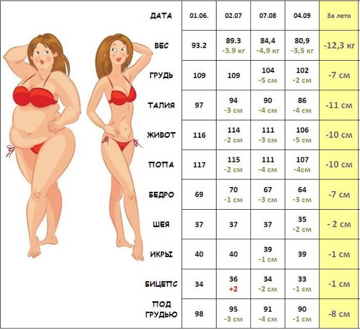 Идеальная фигура для девушки: параметры и стандарты 2018-2019 года