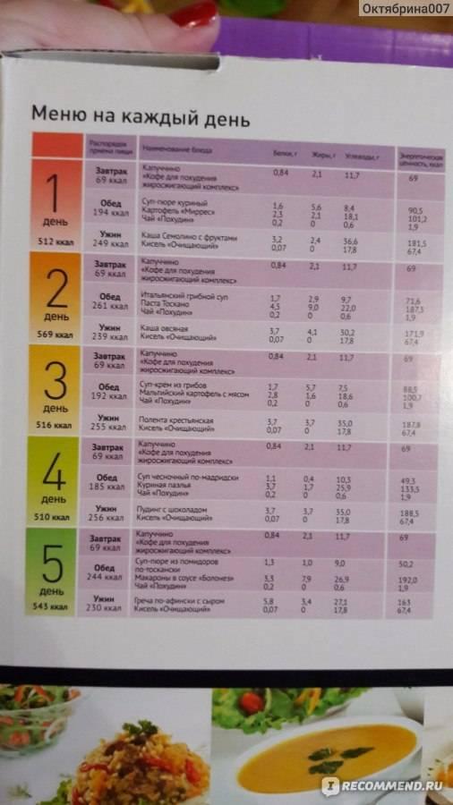 Питание пригоршнями: альтернативный способ подсчета калорий