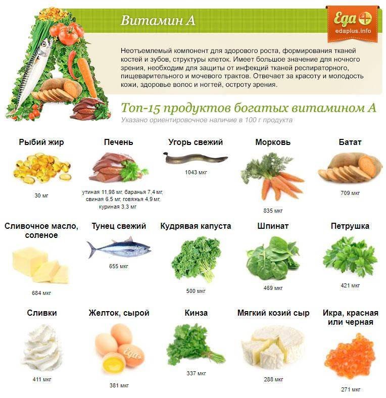 20 продуктов с высоким содержанием витамина c | пища это лекарство