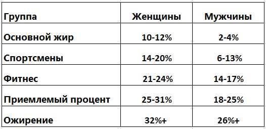 Процент жира у мужчин: показатели, норма и отклонения, советы  — медиамедик