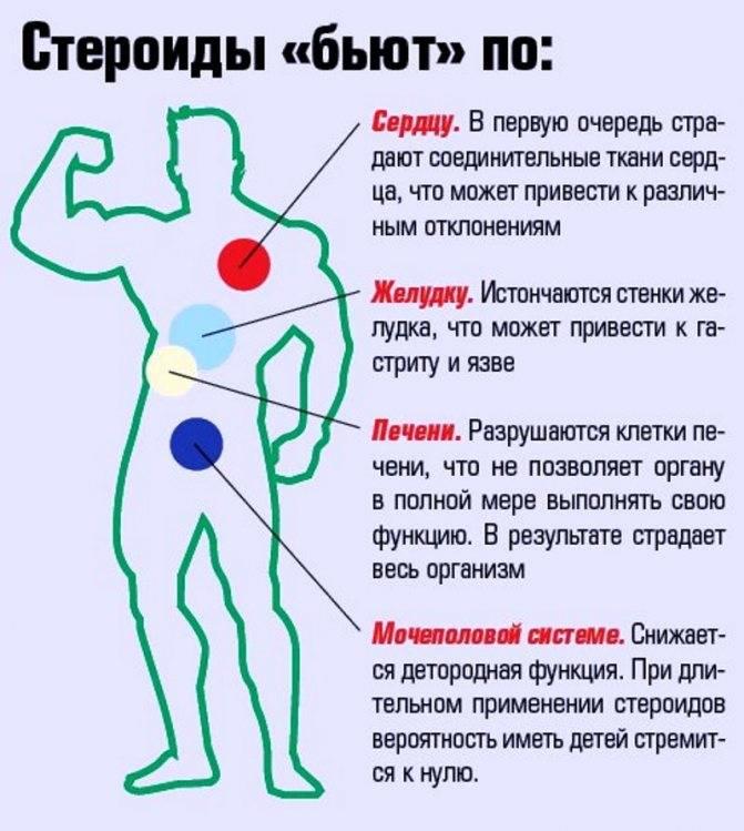 Последствия влияния гормона роста на организм человека: побочки и вред