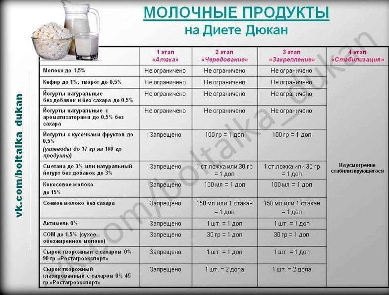 Диета для ленивых: рецепты блюд, меню на каждый день   компетентно о здоровье на ilive