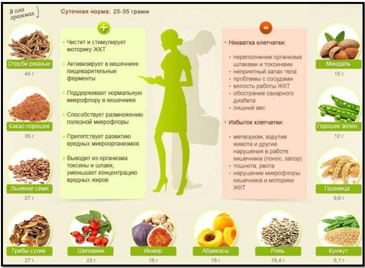 В каких продуктах содержится клетчатка в большом количестве: список лучших источников растворимой и нерастворимой клетчатки для похудения
