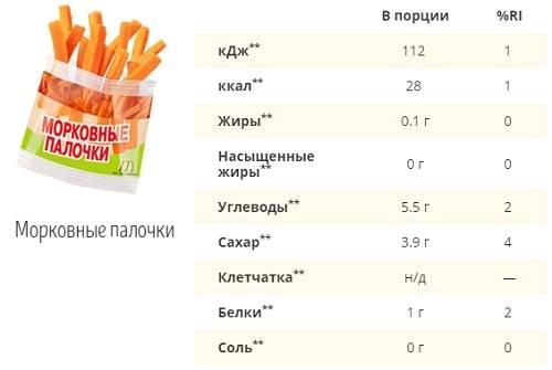 Школьный учитель питался в макдональдсе и скинул 30 кг за 6 месяцев + еще 3 реальных истории   plastika-info.ru