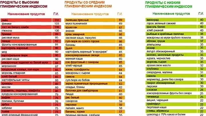Гликемический индекс - таблица продуктов