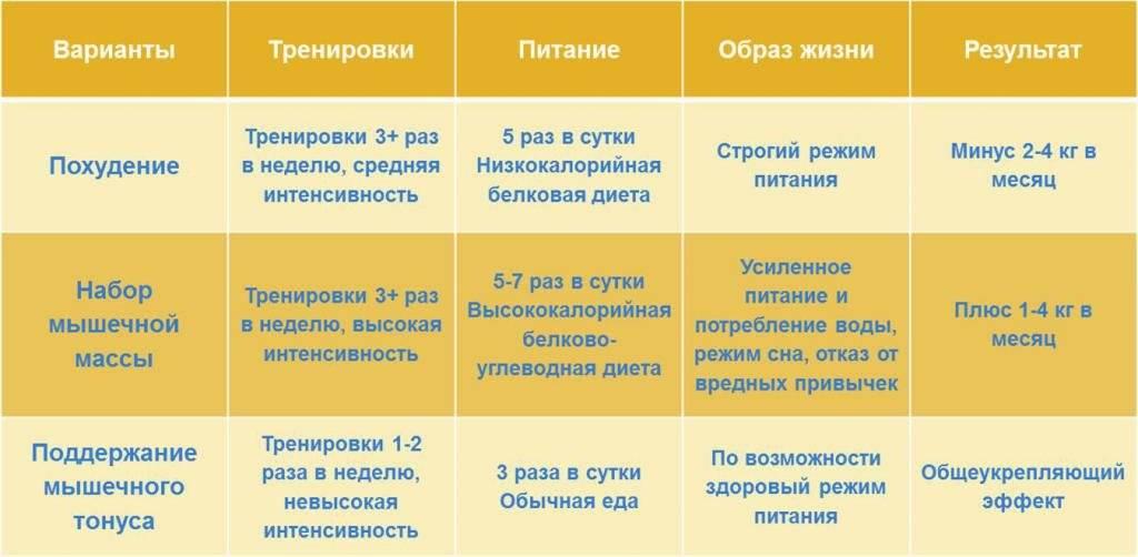 План питания для сжигания жира для женщин и мужчин - allslim.ru