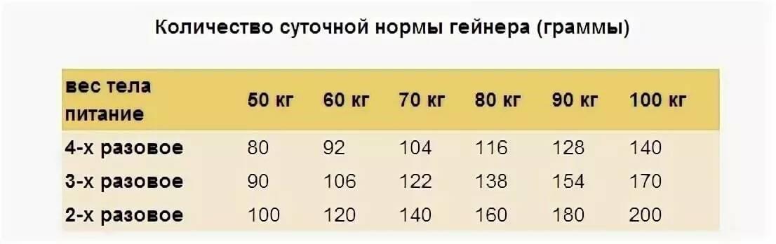 Гейнер для набора веса худым: сколько и как правильно принимать для набора массы